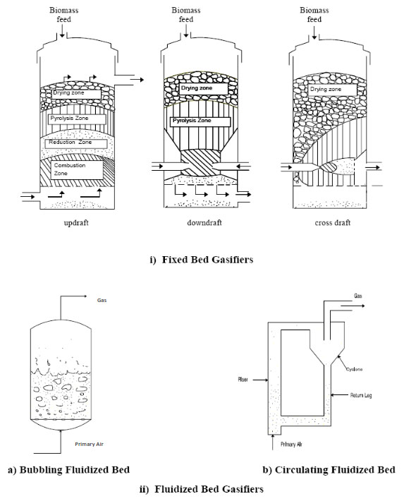 gasifier types