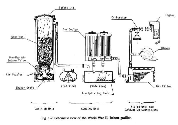 Imbert Gasifier